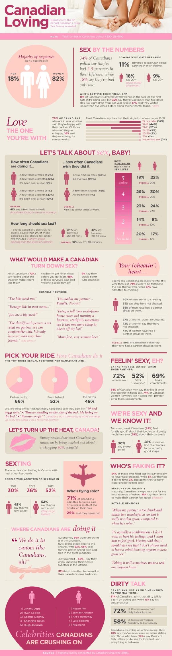 portfolio-canadian-living-sex-survey