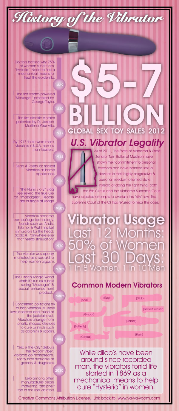 History-of-The-Vibrator